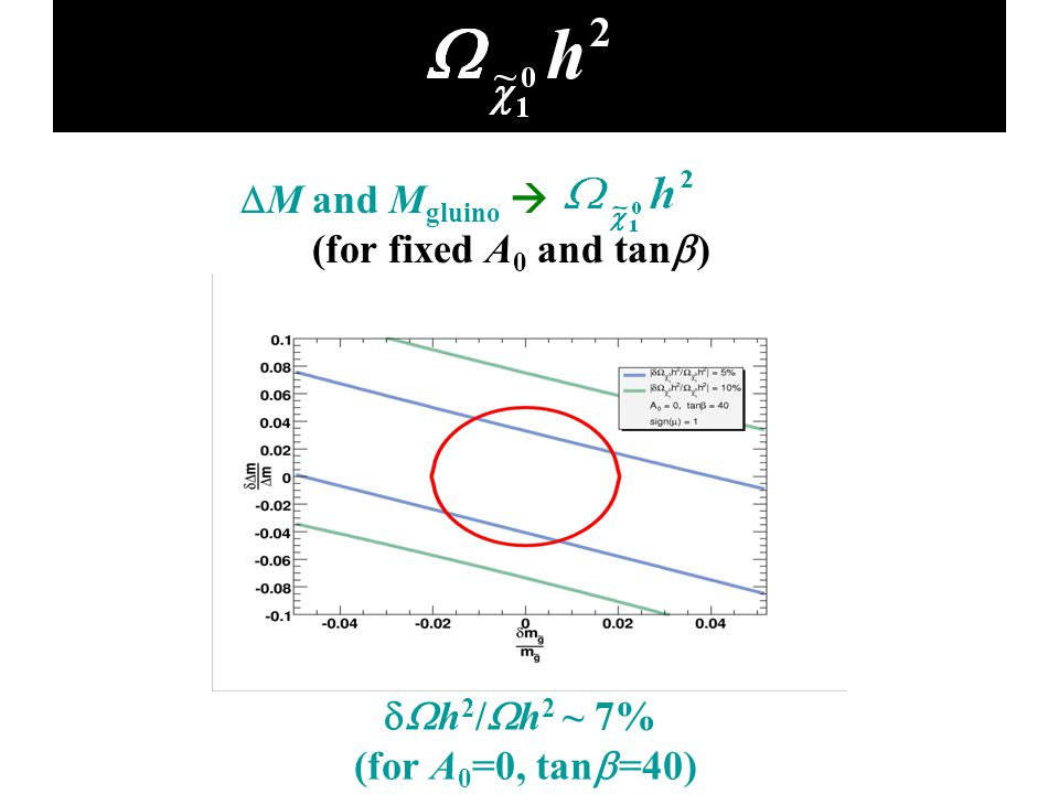  M and M gluino  (for fixed A 0 and tan  ) Determination of  h 2 /  h 2 ~ 7% (for A 0 =0, tan  =40)