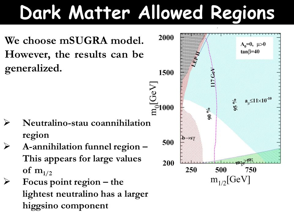 Dark Matter Allowed Regions  Neutralino-stau coannihilation region  A-annihilation funnel region – This appears for large values of m 1/2  Focus point region – the lightest neutralino has a larger higgsino component We choose mSUGRA model.