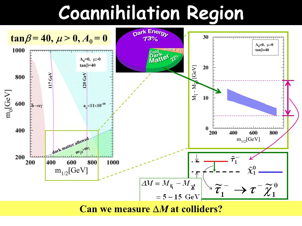 tan  = 40,  > 0, A 0 = 0 Can we measure  M at colliders Coannihilation Region