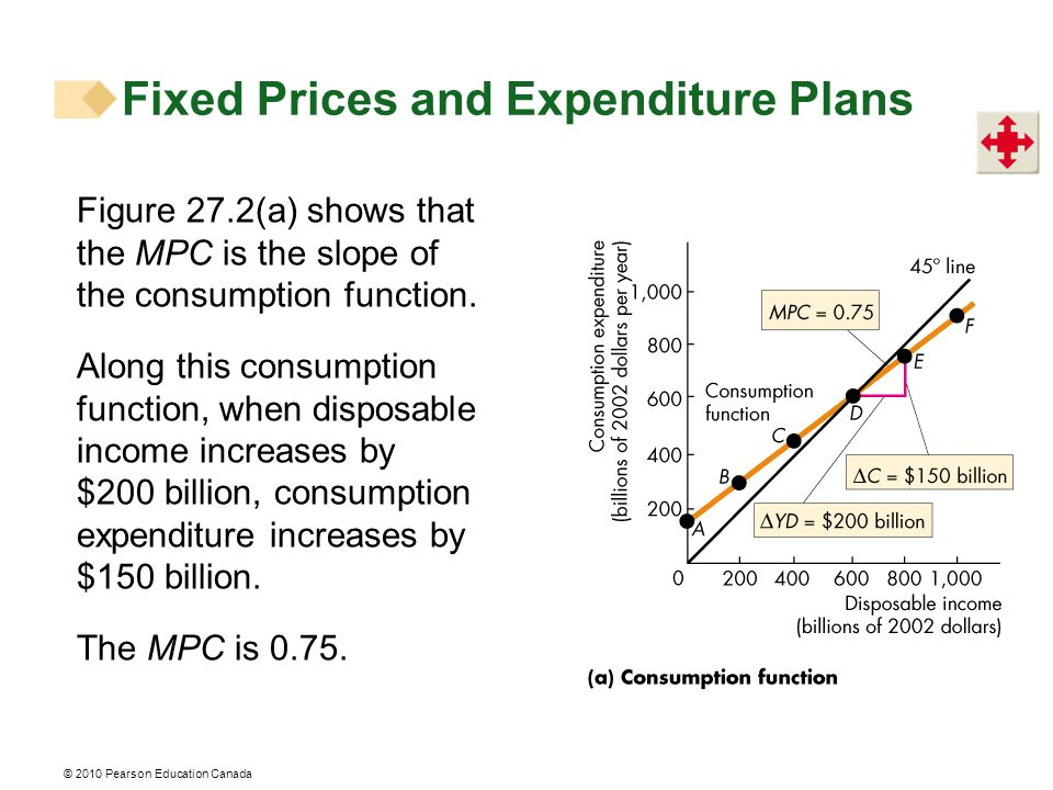 © 2010 Pearson Education Canada Figure 27.2(a) shows that the MPC is the slope of the consumption function.