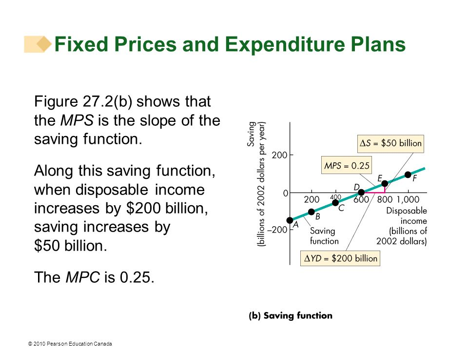 © 2010 Pearson Education Canada Figure 27.2(b) shows that the MPS is the slope of the saving function.