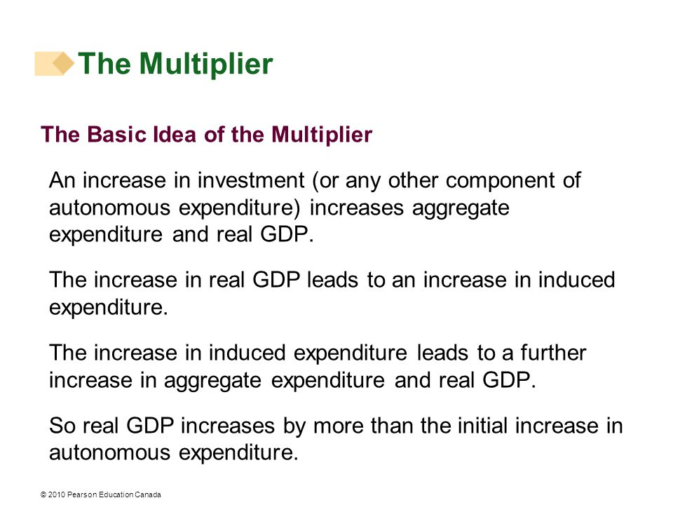 © 2010 Pearson Education Canada The Multiplier The Basic Idea of the Multiplier An increase in investment (or any other component of autonomous expenditure) increases aggregate expenditure and real GDP.