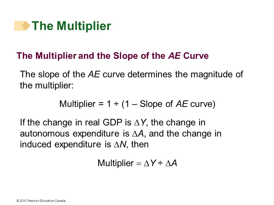 © 2010 Pearson Education Canada The Multiplier and the Slope of the AE Curve The slope of the AE curve determines the magnitude of the multiplier: Multiplier = 1 ÷ (1 – Slope of AE curve) If the change in real GDP is  Y, the change in autonomous expenditure is  A, and the change in induced expenditure is  N, then Multiplier  Y ÷  A The Multiplier