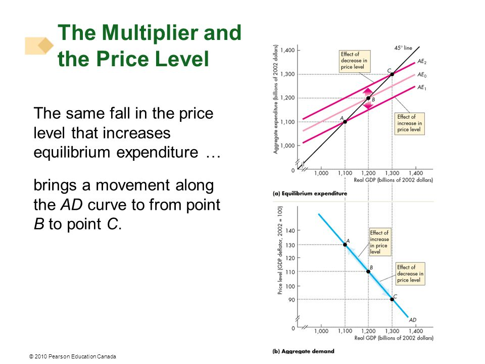© 2010 Pearson Education Canada The Multiplier and the Price Level The same fall in the price level that increases equilibrium expenditure … brings a movement along the AD curve to from point B to point C.