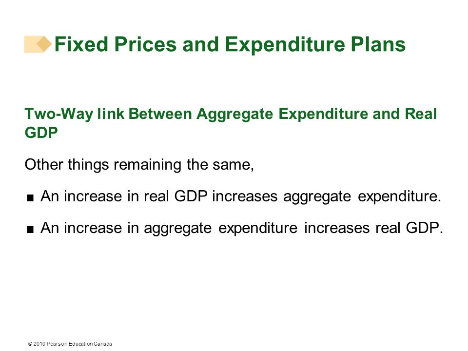 © 2010 Pearson Education Canada Fixed Prices and Expenditure Plans Two-Way link Between Aggregate Expenditure and Real GDP Other things remaining the same,  An increase in real GDP increases aggregate expenditure.