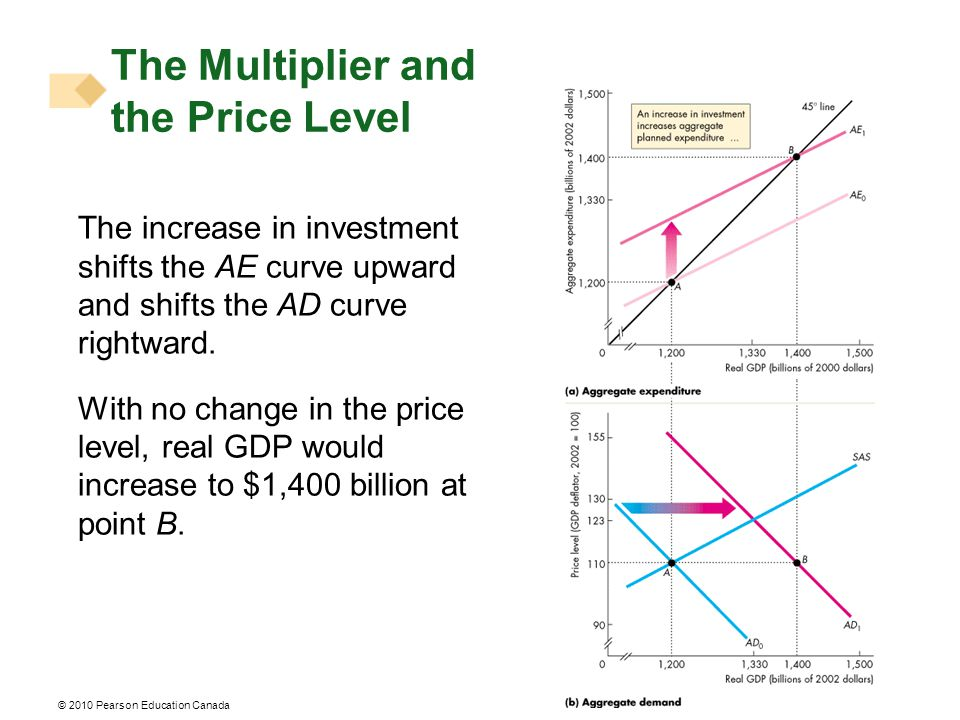 The increase in investment shifts the AE curve upward and shifts the AD curve rightward.