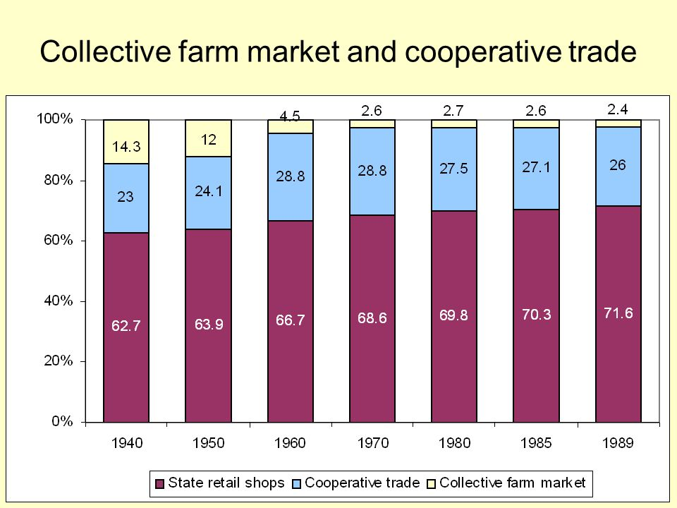 Collective farm market and cooperative trade