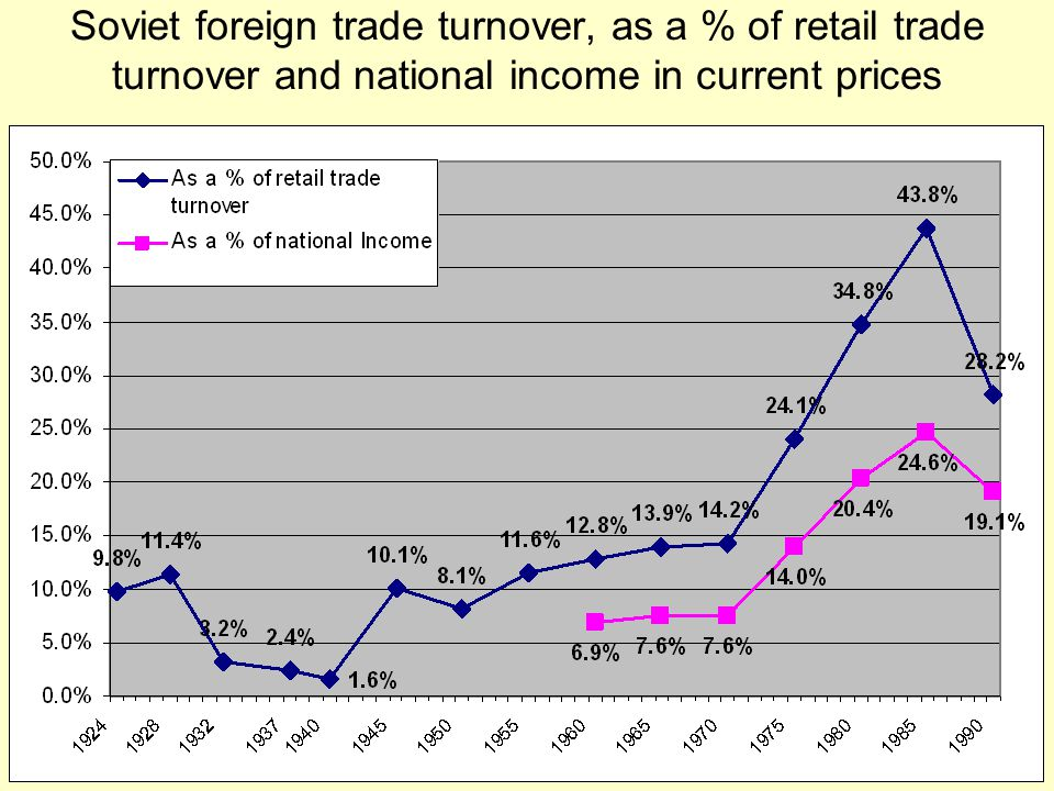 Soviet foreign trade turnover, as a % of retail trade turnover and national income in current prices