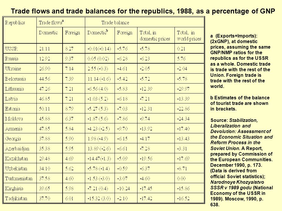 Trade flows and trade balances for the republics, 1988, as a percentage of GNP a (Exports+Imports): (2xGNP), at domestic prices, assuming the same GNP/NMP ratios for the republics as for the USSR as a whole.