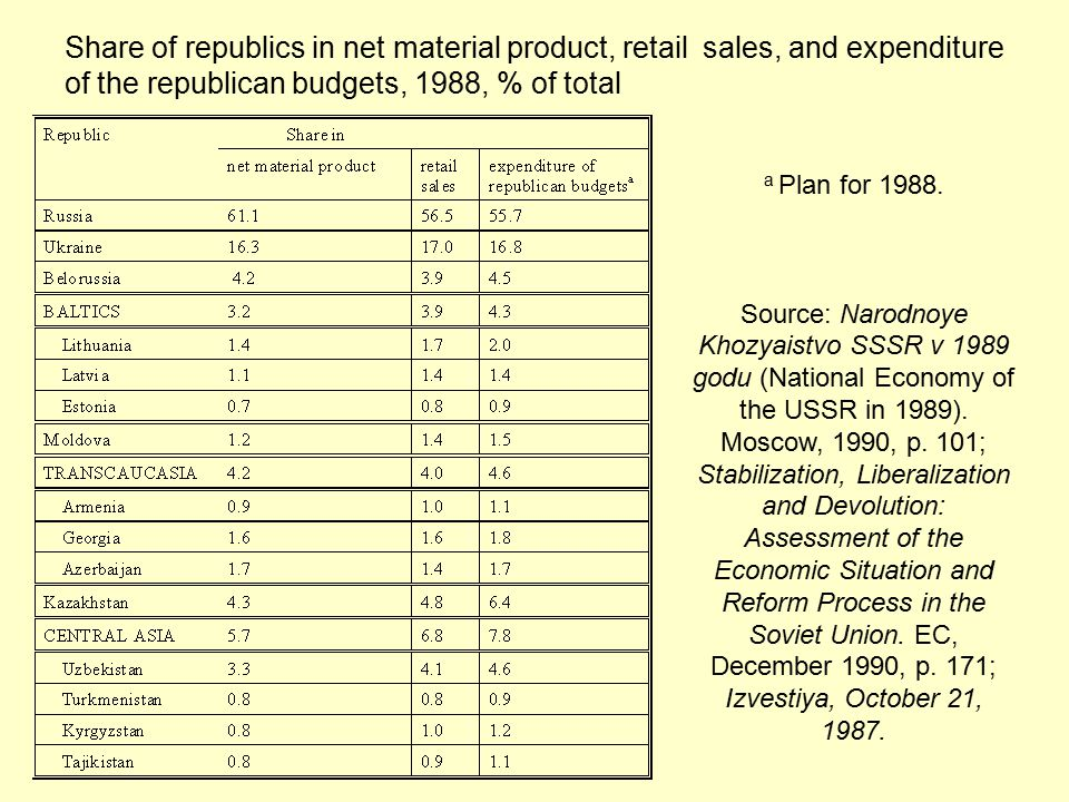 Share of republics in net material product, retail sales, and expenditure of the republican budgets, 1988, % of total a Plan for 1988.