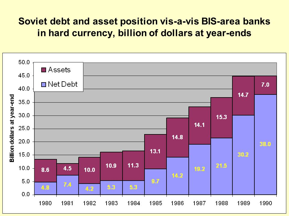 Soviet debt and asset position vis-a-vis BIS-area banks in hard currency, billion of dollars at year-ends