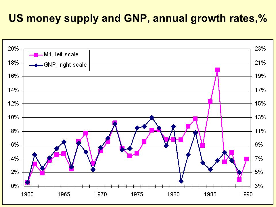 US money supply and GNP, annual growth rates,%