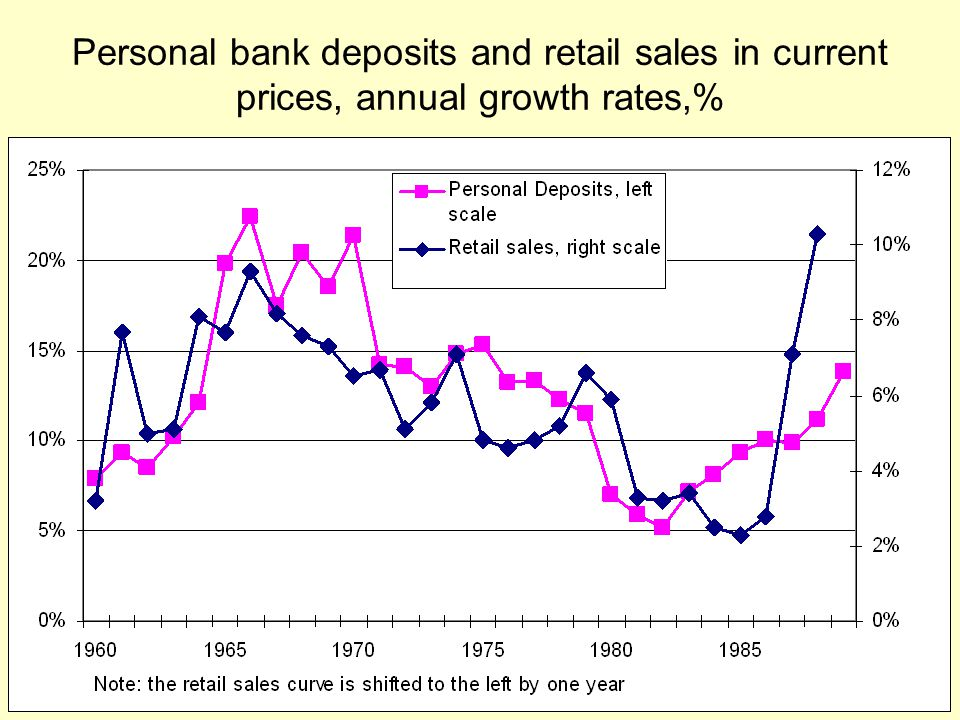 Personal bank deposits and retail sales in current prices, annual growth rates,%