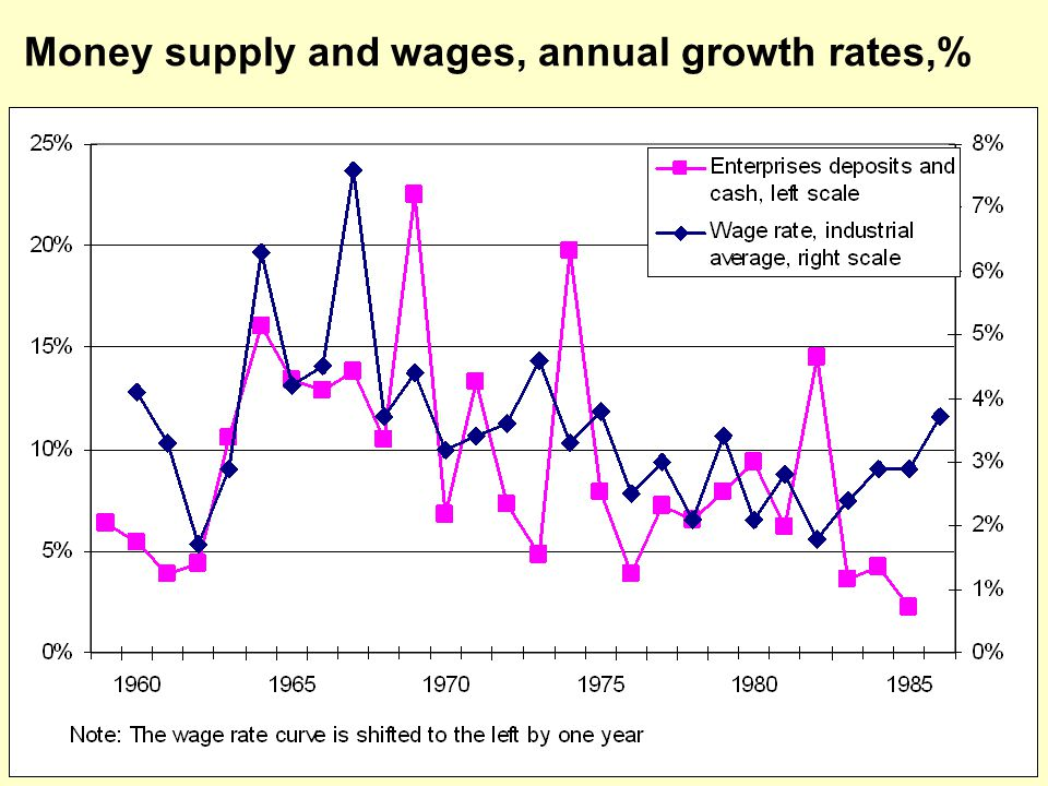 Money supply and wages, annual growth rates,%
