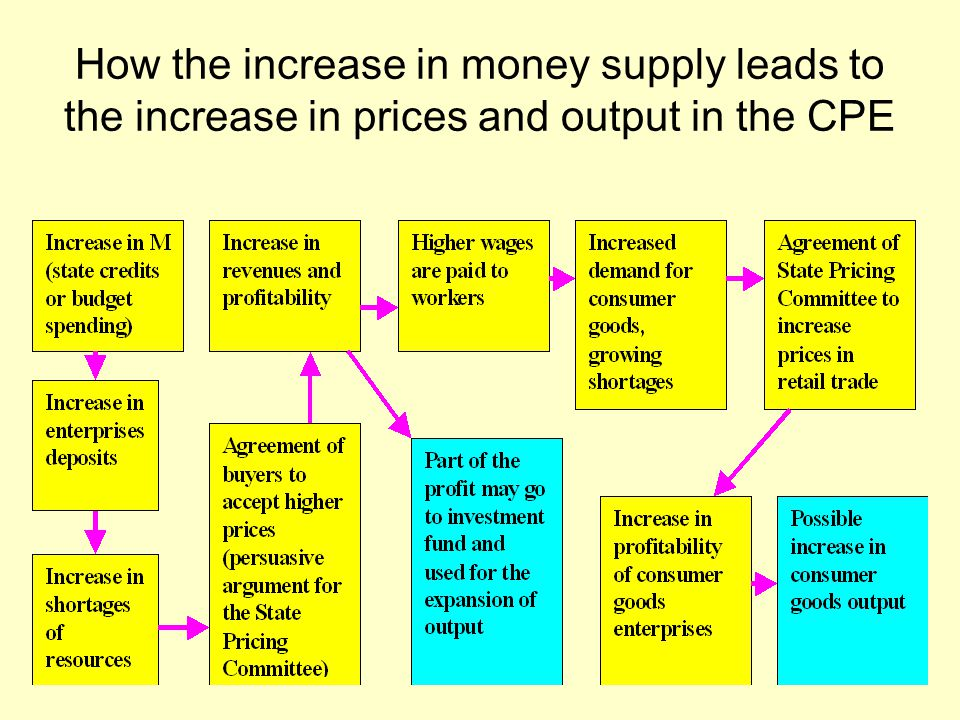 How the increase in money supply leads to the increase in prices and output in the CPE