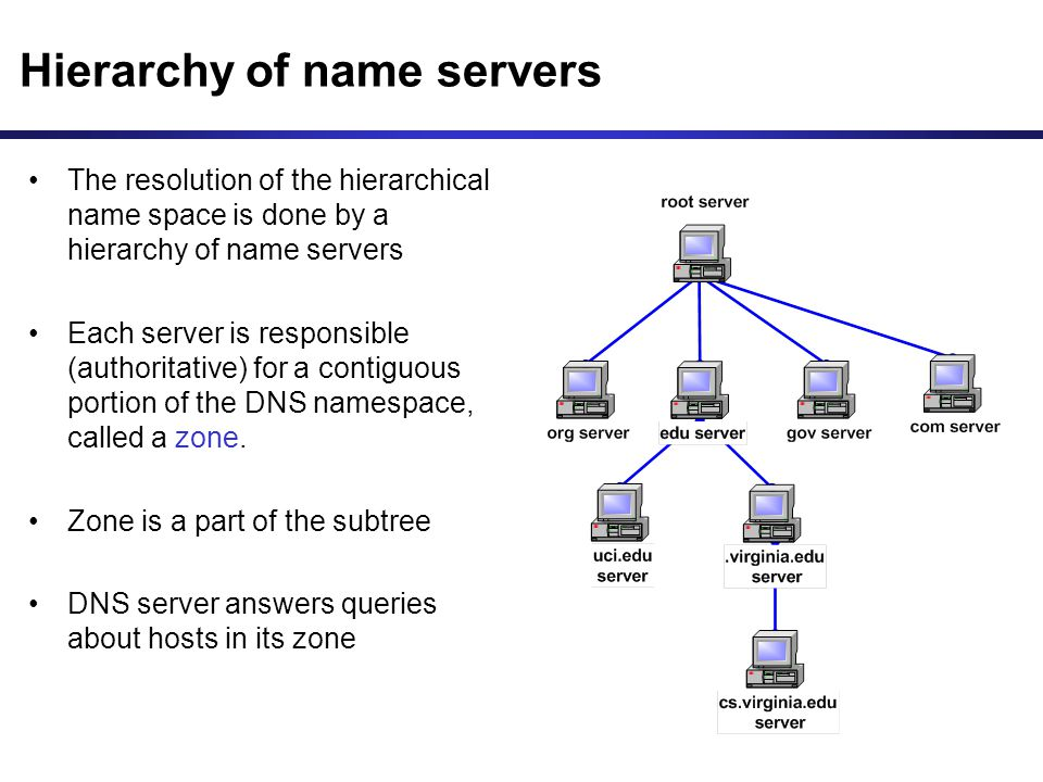 Hierarchy of name servers The resolution of the hierarchical name space is done by a hierarchy of name servers Each server is responsible (authoritative) for a contiguous portion of the DNS namespace, called a zone.