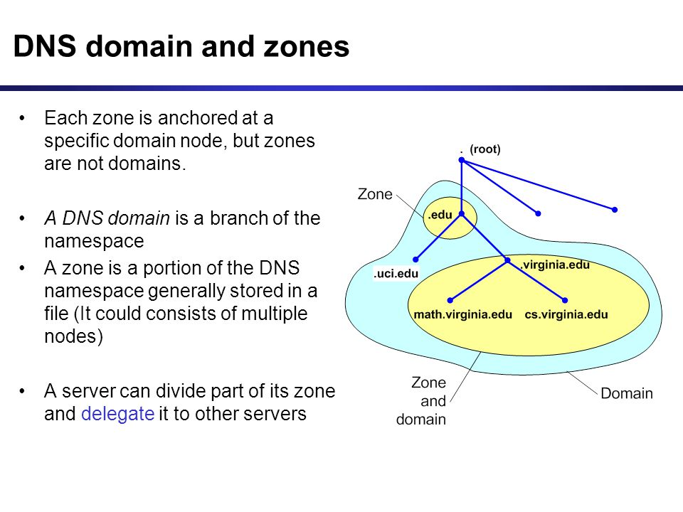 DNS domain and zones Each zone is anchored at a specific domain node, but zones are not domains.