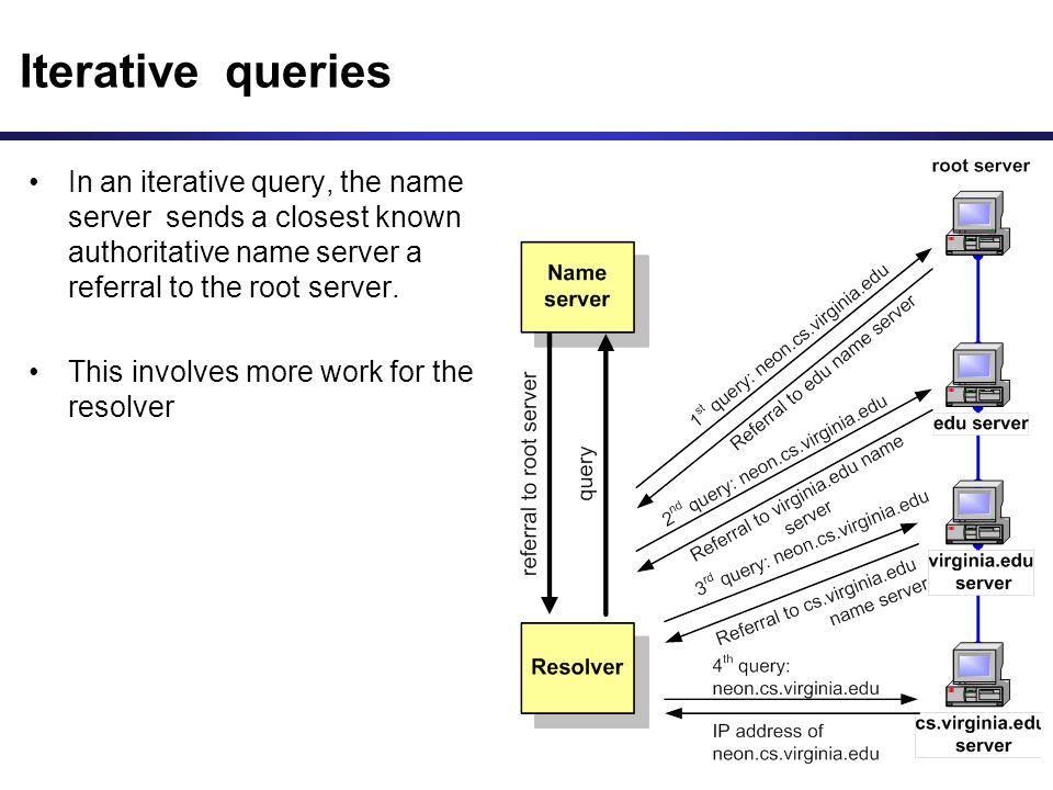 Iterative queries In an iterative query, the name server sends a closest known authoritative name server a referral to the root server.