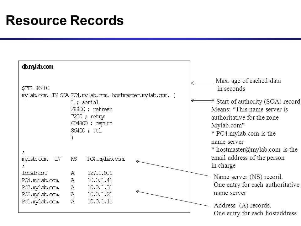 Resource Records Max. age of cached data in seconds * Start of authority (SOA) record.