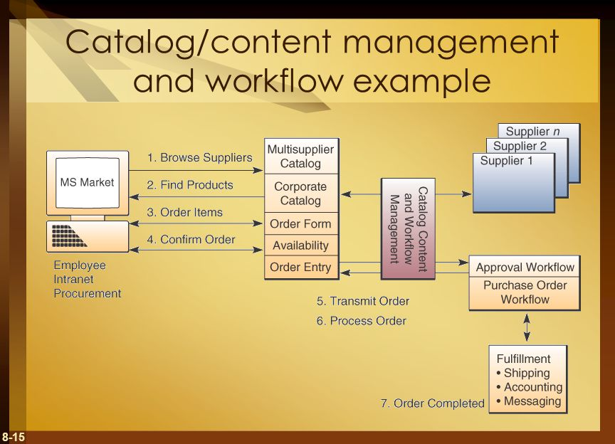 8-15 Catalog/content management and workflow example