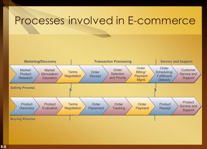 8-6 Processes involved in E-commerce