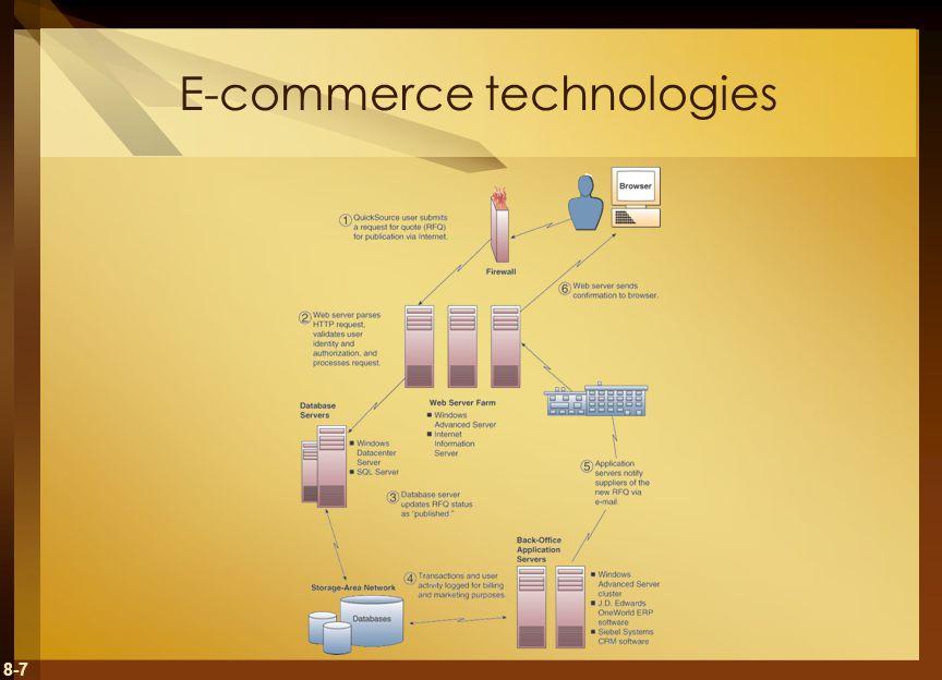 8-7 E-commerce technologies