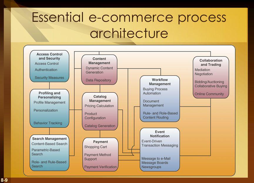 8-9 Essential e-commerce process architecture