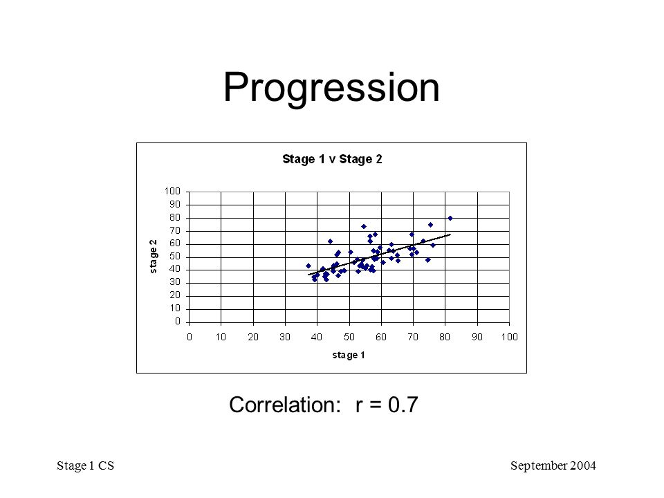 September 2004 Stage 1 CS Progression Correlation: r = 0.7