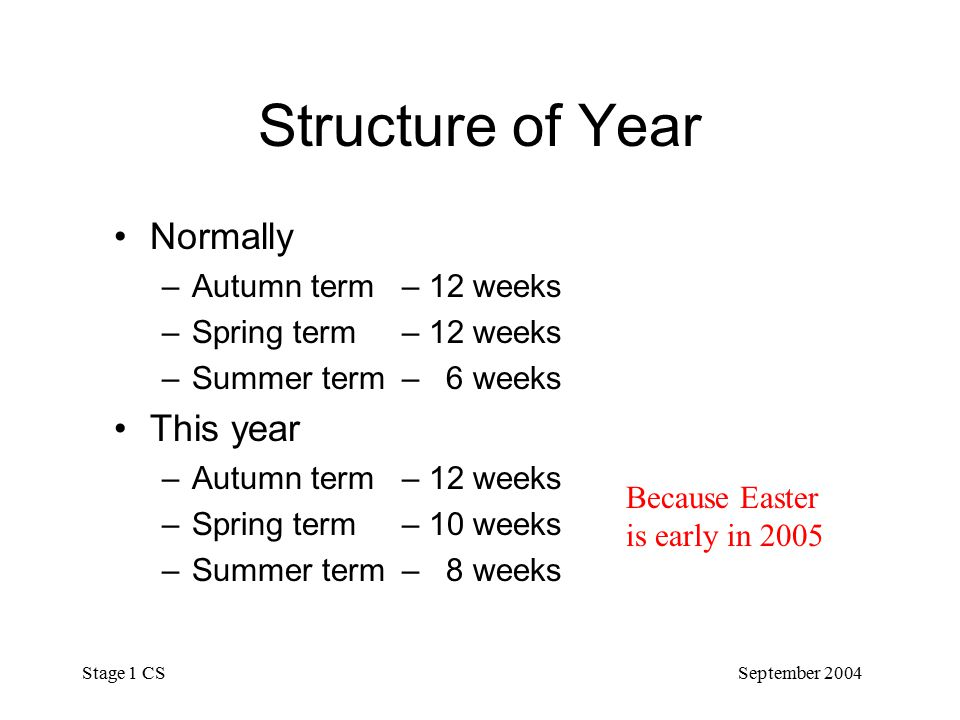 September 2004 Stage 1 CS Structure of Year Normally –Autumn term– 12 weeks –Spring term– 12 weeks –Summer term – 6 weeks This year –Autumn term– 12 weeks –Spring term– 10 weeks –Summer term – 8 weeks Because Easter is early in 2005