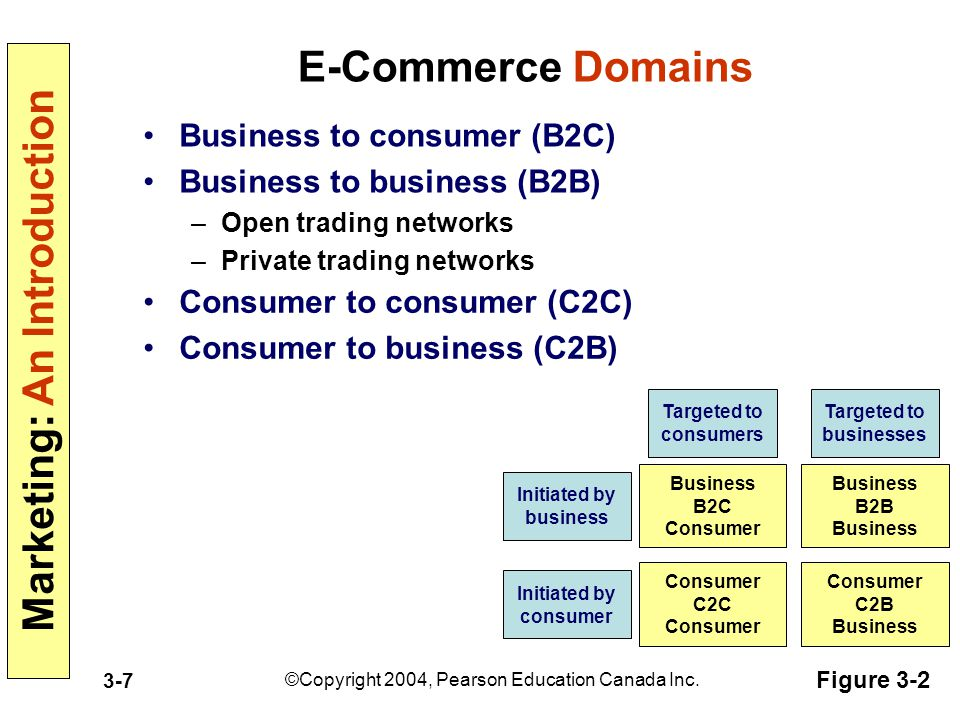 Marketing: An Introduction ©Copyright 2004, Pearson Education Canada Inc. 3-7 E-Commerce Domains Business to consumer (B2C) Business to business (B2B)