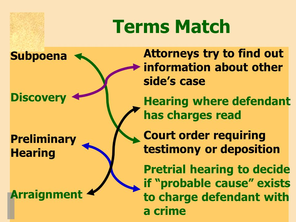 Terms Match Attorneys try to find out information about other side's case Hearing where defendant has charges read Pretrial hearing to decide if probable cause exists to charge defendant with a crime Court order requiring testimony or deposition Subpoena Discovery Preliminary Hearing Arraignment