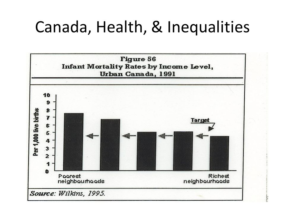 Canada, Health, & Inequalities