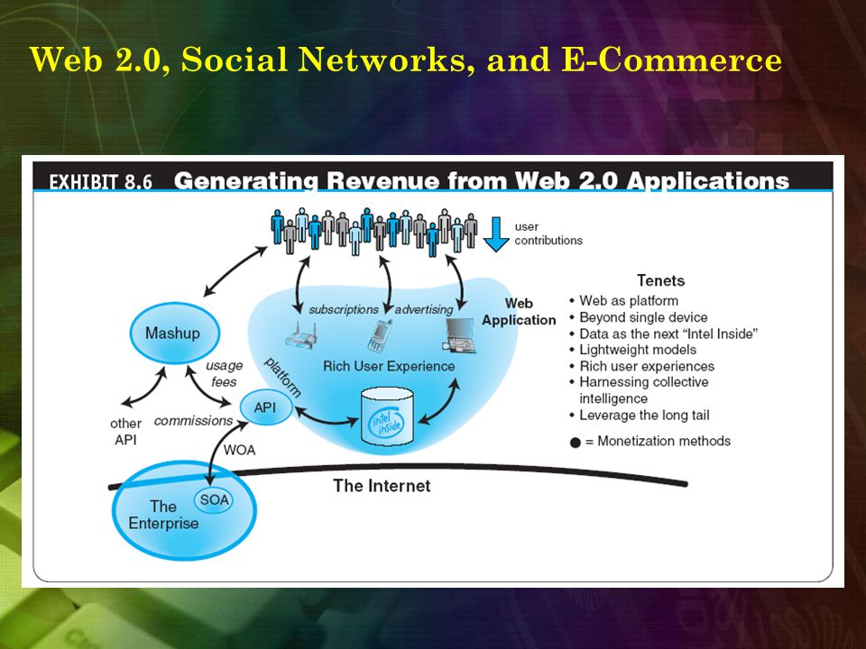 Web 2.0, Social Networks, and E-Commerce