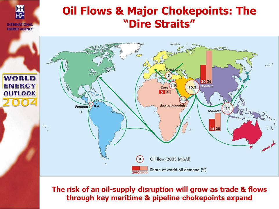 Oil Flows & Major Chokepoints: The Dire Straits The risk of an oil-supply disruption will grow as trade & flows through key maritime & pipeline chokepoints expand