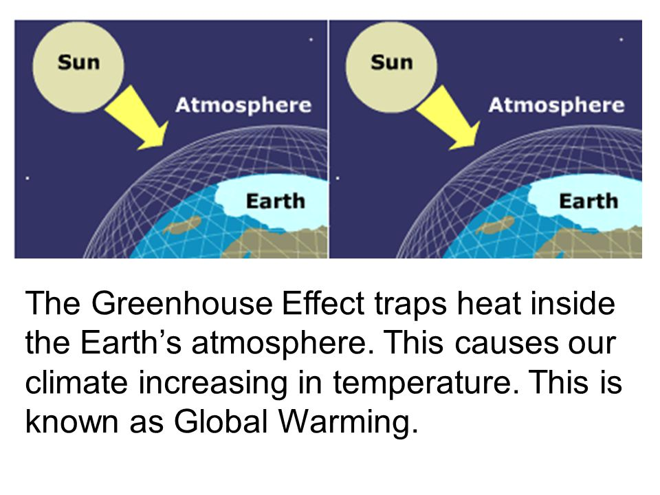 The Greenhouse Effect traps heat inside the Earth's atmosphere.