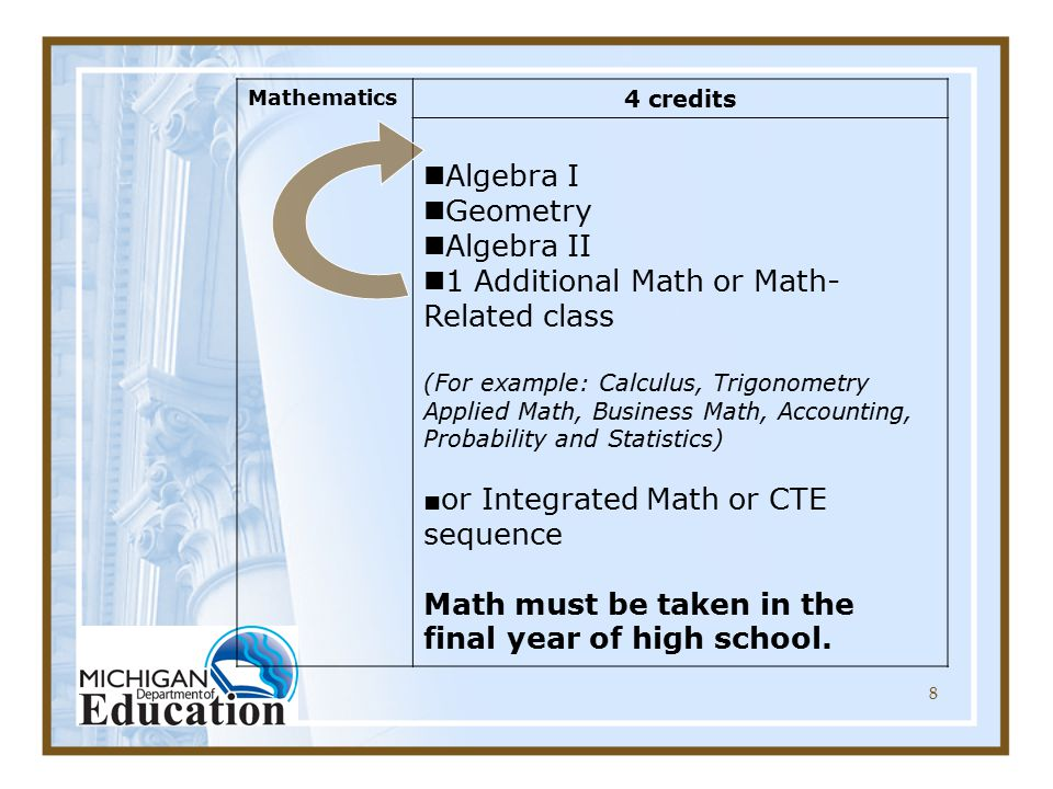 8 Mathematics 4 credits Algebra I Geometry Algebra II 1 Additional Math or Math- Related class (For example: Calculus, Trigonometry Applied Math, Business Math, Accounting, Probability and Statistics) ■ or Integrated Math or CTE sequence Math must be taken in the final year of high school.