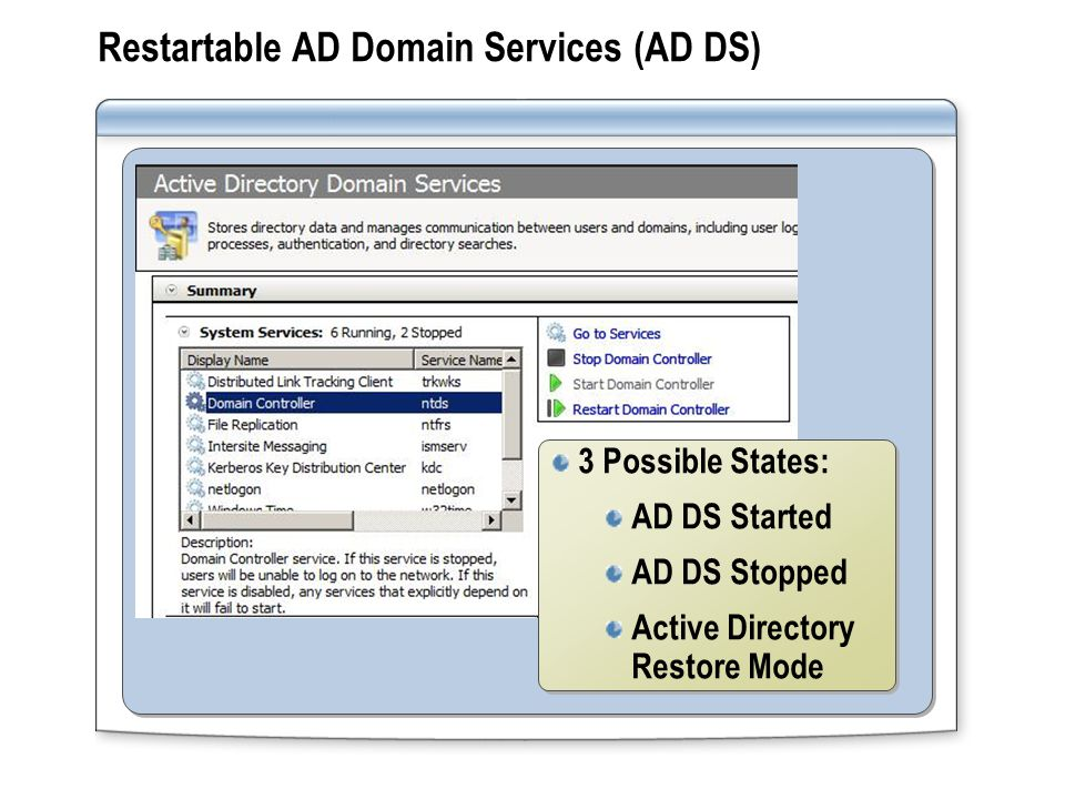 Restartable AD Domain Services (AD DS) 3 Possible States: AD DS Started AD DS Stopped Active Directory Restore Mode 3 Possible States: AD DS Started AD DS Stopped Active Directory Restore Mode