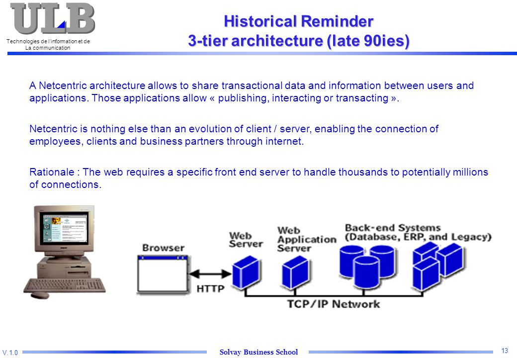 V.1.0 Solvay Business School Technologies de l'information et de La communication 13 Historical Reminder 3-tier architecture (late 90ies) A Netcentric architecture allows to share transactional data and information between users and applications.