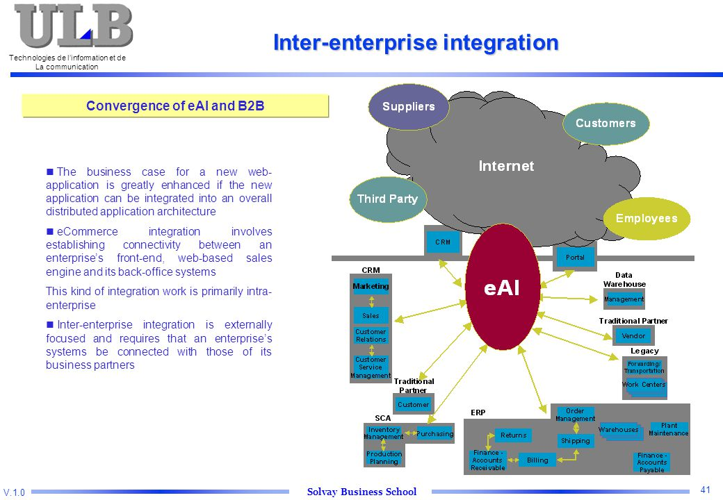 V.1.0 Solvay Business School Technologies de l'information et de La communication 41 Inter-enterprise integration Convergence of eAI and B2B The business case for a new web- application is greatly enhanced if the new application can be integrated into an overall distributed application architecture eCommerce integration involves establishing connectivity between an enterprise's front-end, web-based sales engine and its back-office systems This kind of integration work is primarily intra- enterprise Inter-enterprise integration is externally focused and requires that an enterprise's systems be connected with those of its business partners