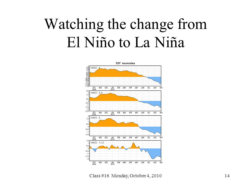 Watching the change from El Niño to La Niña Class #16 Monday, October 4,