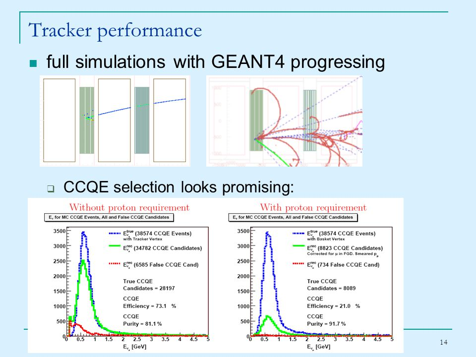 May 12, 2007 T2K Canada Accel & Det Status 14 Tracker performance full simulations with GEANT4 progressing  CCQE selection looks promising: