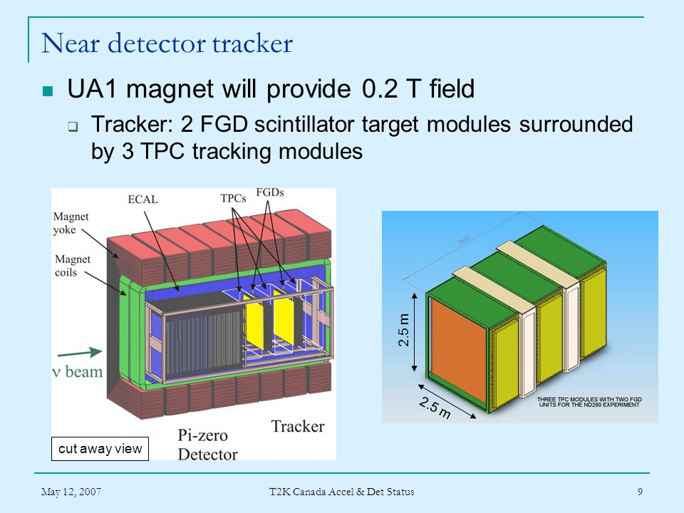 May 12, 2007 T2K Canada Accel & Det Status 9 Near detector tracker UA1 magnet will provide 0.2 T field  Tracker: 2 FGD scintillator target modules surrounded by 3 TPC tracking modules 2.5 m cut away view