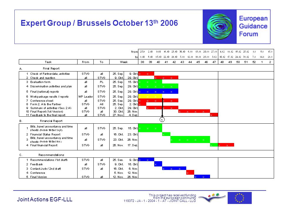 Expert Group / Brussels October 13 th 2006 This project has received funding from the european community JA AT - JOINT CALL - LLG Joint Actions EGF-LLL
