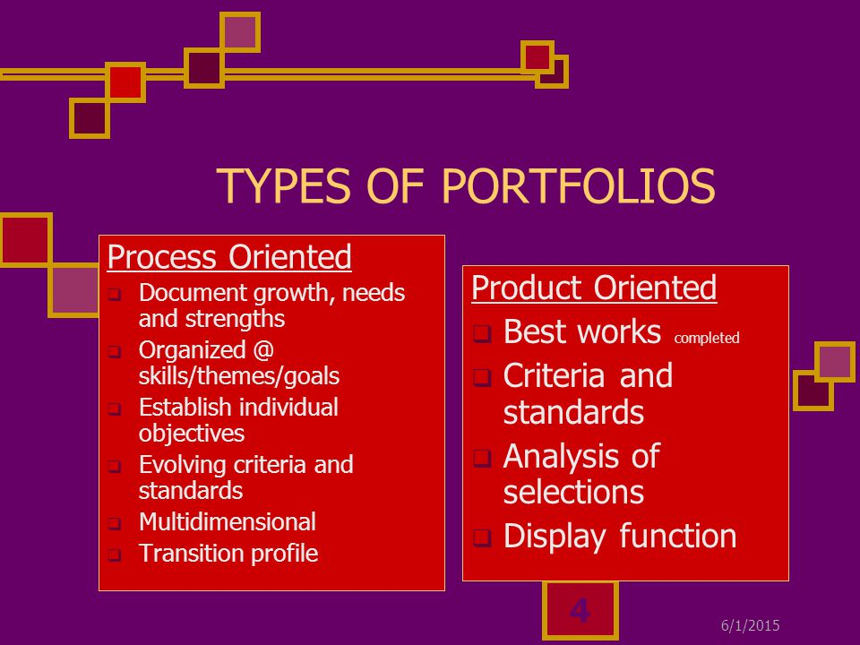 6/1/ TYPES OF PORTFOLIOS Process Oriented  Document growth, needs and strengths  skills/themes/goals  Establish individual objectives  Evolving criteria and standards  Multidimensional  Transition profile Product Oriented  Best works completed  Criteria and standards  Analysis of selections  Display function