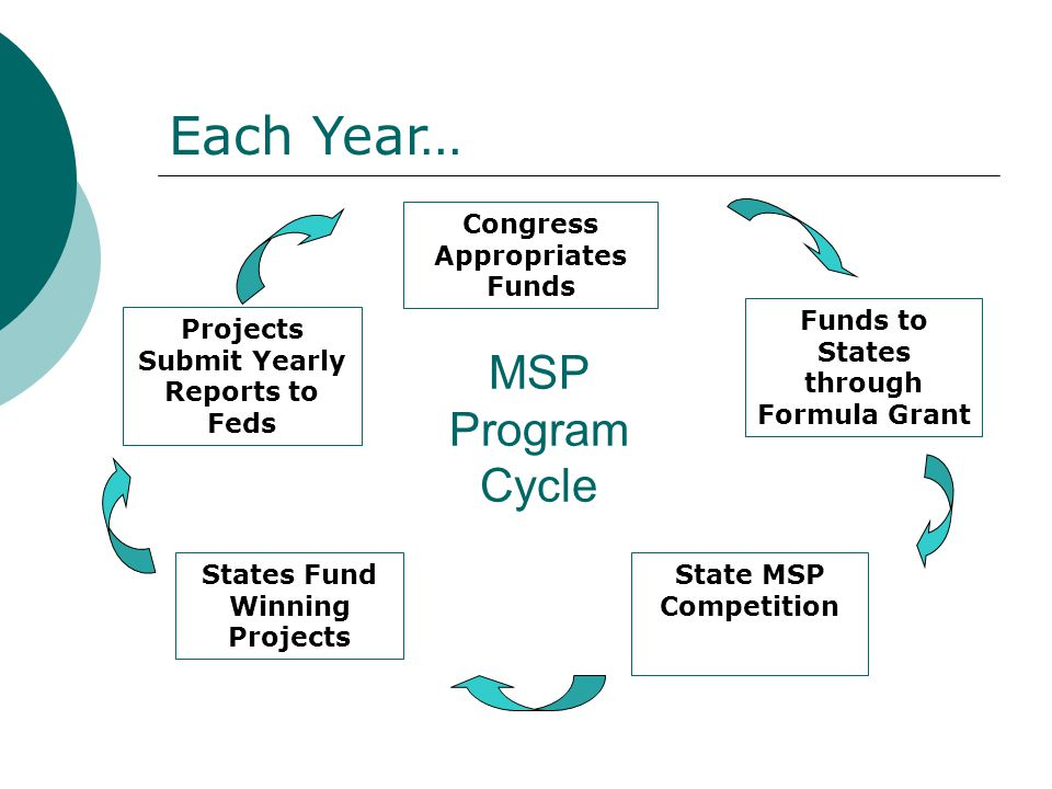 MSP Program Cycle Congress Appropriates Funds Funds to States through Formula Grant State MSP Competition States Fund Winning Projects Projects Submit Yearly Reports to Feds Each Year…