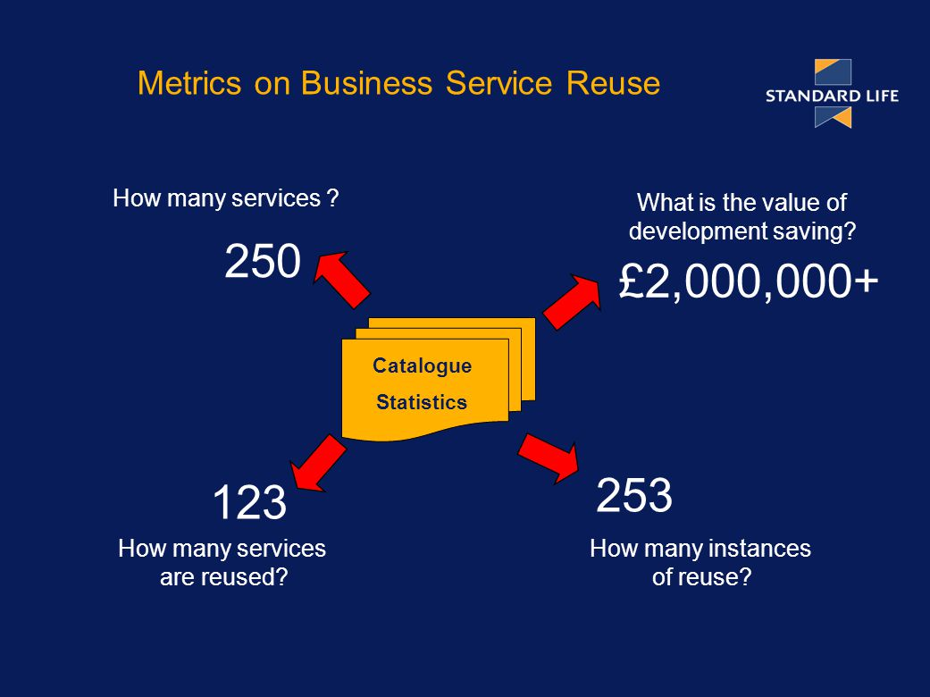 Metrics on Business Service Reuse Catalogue Statistics How many services .