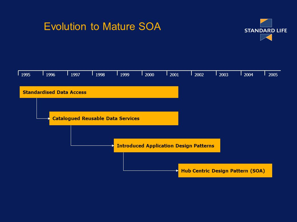 Evolution to Mature SOA Standardised Data Access Catalogued Reusable Data Services Introduced Application Design Patterns Hub Centric Design Pattern (SOA)