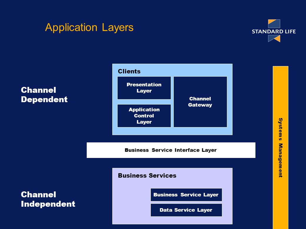 Clients Channel Dependent Business Services Channel Independent Application Layers Data Service Layer Business Service Layer Presentation Layer Channel Gateway Application Control Layer Business Service Interface Layer Systems Management