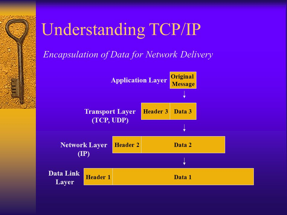 Understanding TCP/IP Encapsulation of Data for Network Delivery Original Message Data 3Header 3 Data 2Header 2 Transport Layer (TCP, UDP) Network Layer (IP) Data 1Header 1 Application Layer Data Link Layer