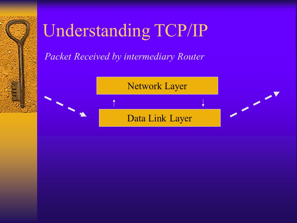 Understanding TCP/IP Network Layer Data Link Layer Packet Received by intermediary Router